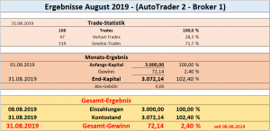 Ergebnisse_Aug.2019_AT-2_Broker-1