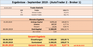 Ergebnisse_Sept.2019_AT-2_Broker-1