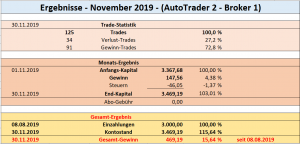 Ergebnisse_Nov.2019_AT-2_Broker-1