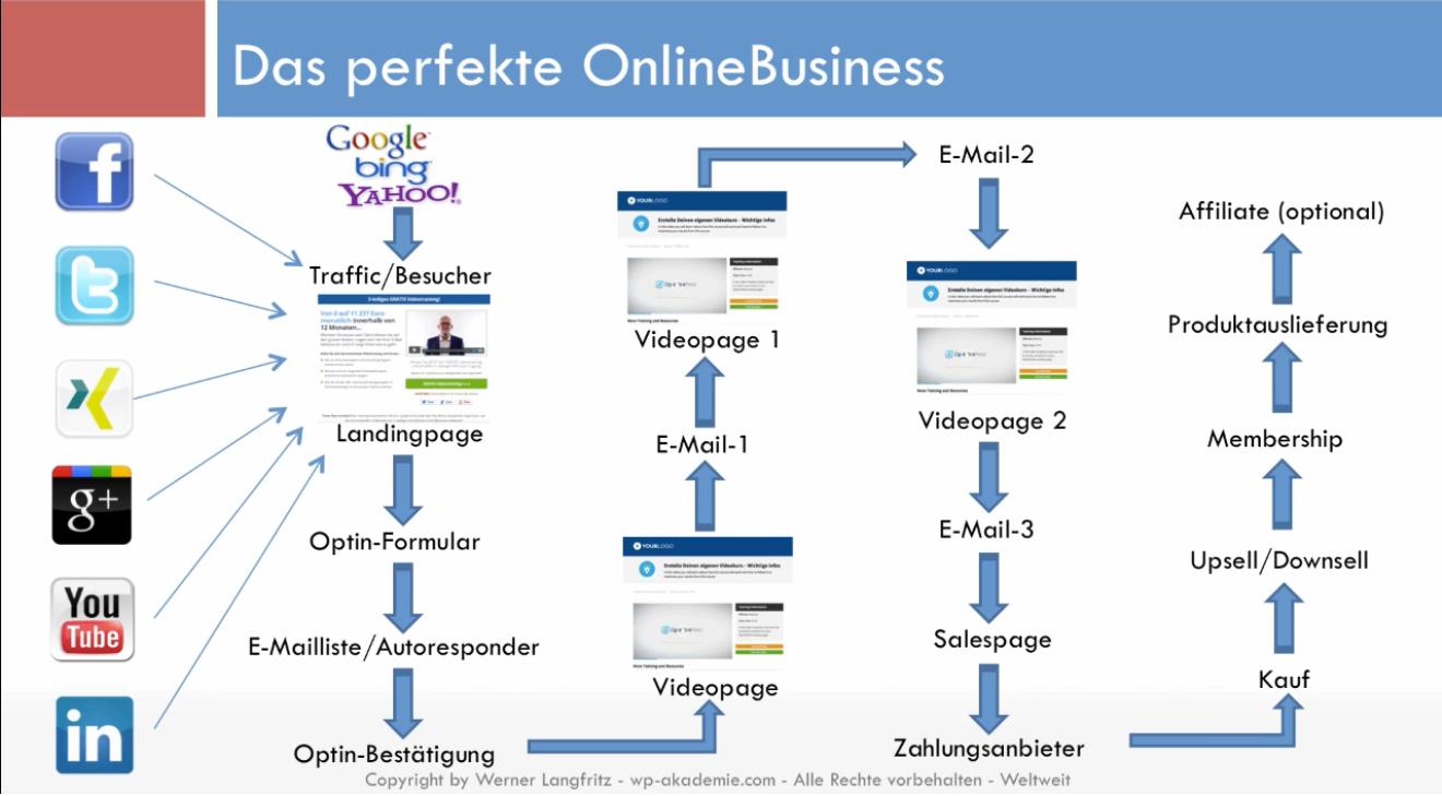 Das-perfekte-OnlineBusiness